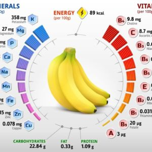 banana  vitamins benefits for women's and men | banana benefits and side effects for skin 10 Facts